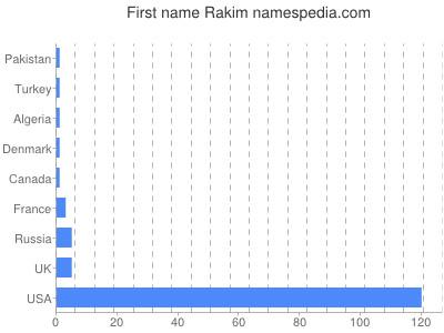 Given name Rakim