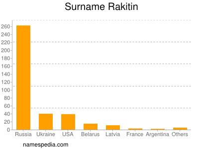 Surname Rakitin