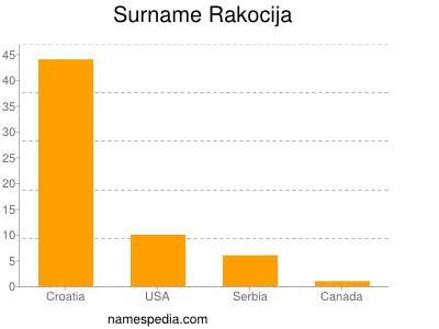 nom Rakocija