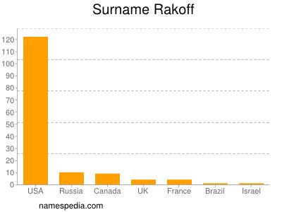 Surname Rakoff