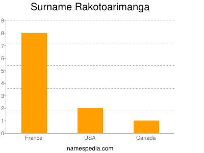 Surname Rakotoarimanga