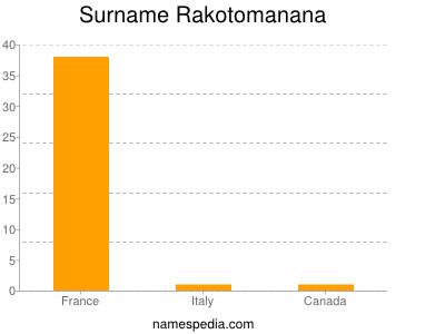 Surname Rakotomanana