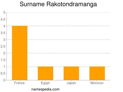 Surname Rakotondramanga