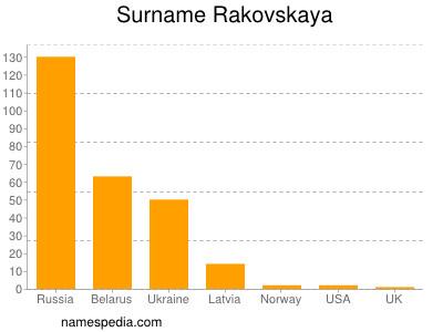 Surname Rakovskaya