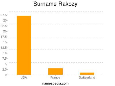 Surname Rakozy