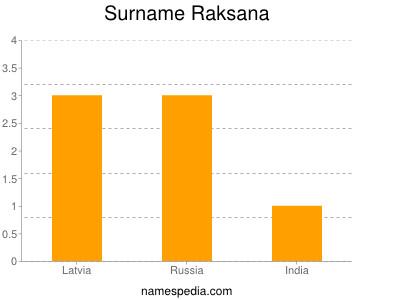 Surname Raksana
