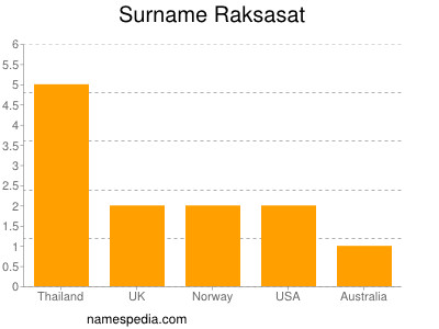 Surname Raksasat
