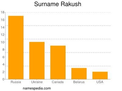 Surname Rakush
