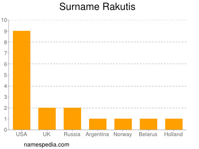 Surname Rakutis