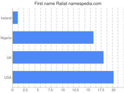 Given name Raliat