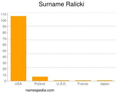 Surname Ralicki