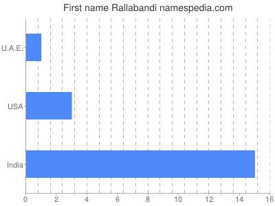 Given name Rallabandi