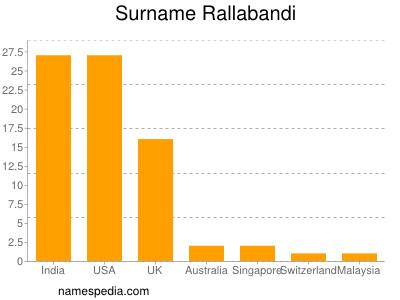 Surname Rallabandi