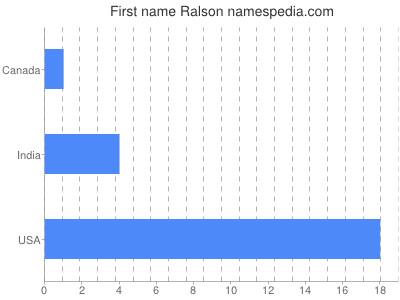 Given name Ralson