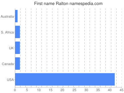 Given name Ralton