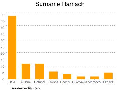 Surname Ramach
