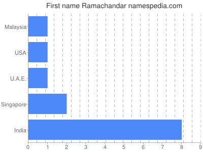 Given name Ramachandar