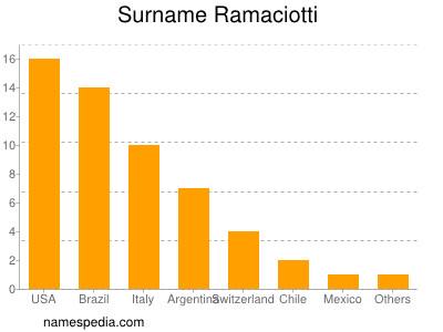 Surname Ramaciotti