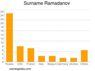 Surname Ramadanov