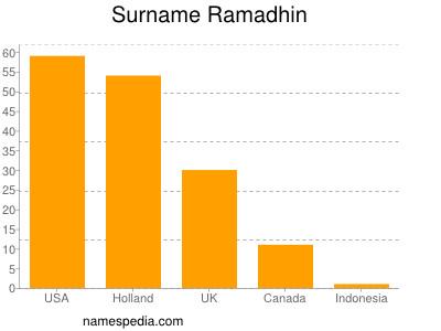 Surname Ramadhin