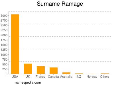 Surname Ramage
