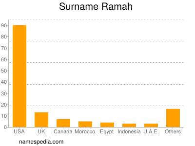 Surname Ramah