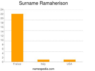 Surname Ramaherison