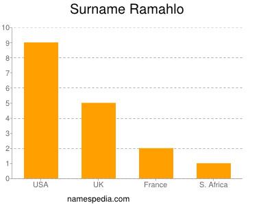 Surname Ramahlo