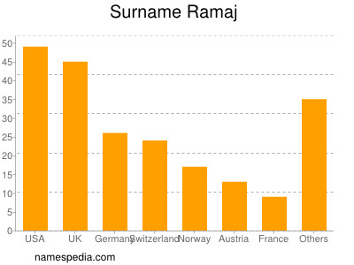 Surname Ramaj