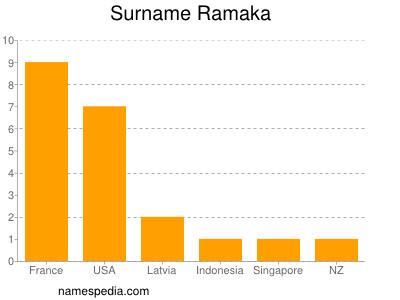 Surname Ramaka