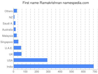 Given name Ramakrishnan