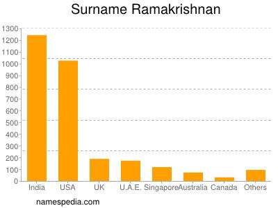 Surname Ramakrishnan