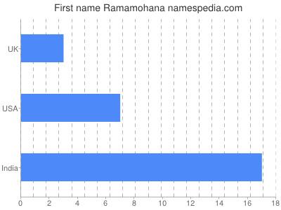 Given name Ramamohana