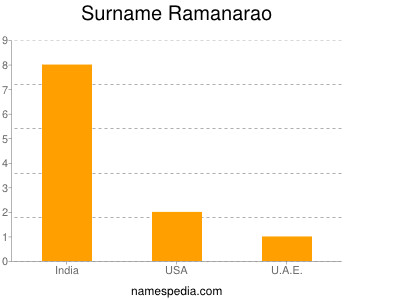Surname Ramanarao
