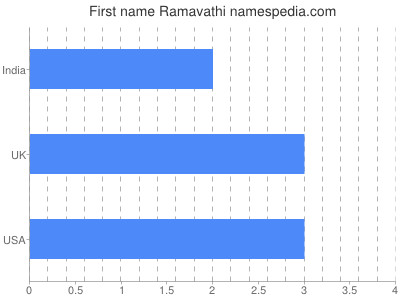 Given name Ramavathi