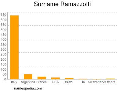 Surname Ramazzotti