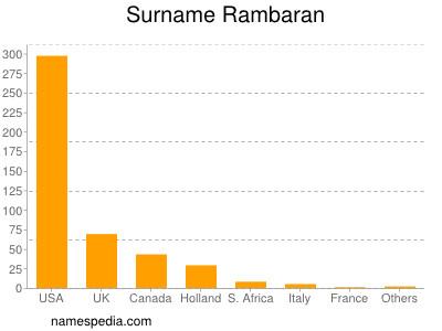 Surname Rambaran