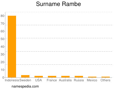 Surname Rambe