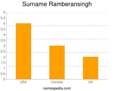 Surname Ramberansingh