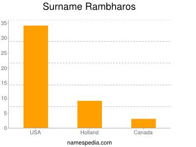 Surname Rambharos