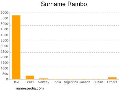 Surname Rambo