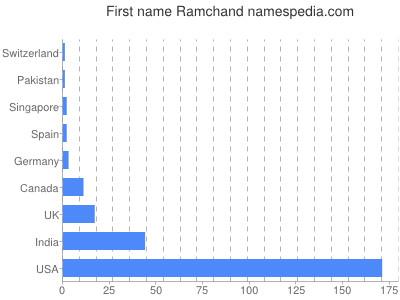 Given name Ramchand