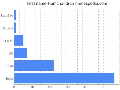 Given name Ramchandran