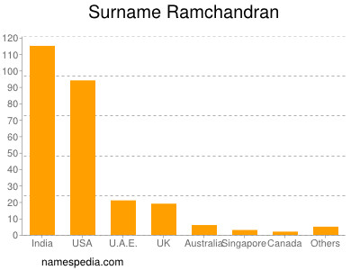 Surname Ramchandran