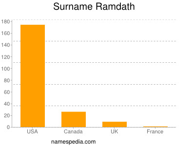 Surname Ramdath