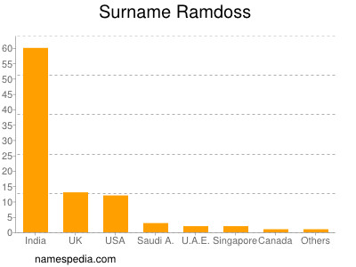 Surname Ramdoss
