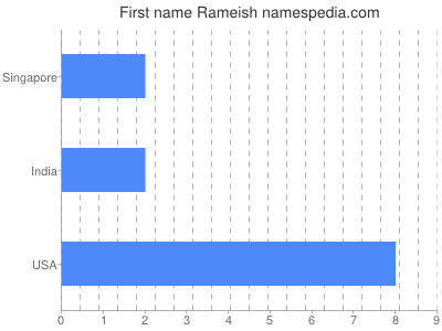 Given name Rameish