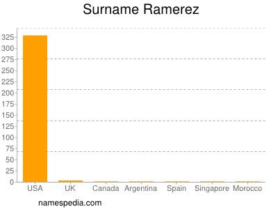 Surname Ramerez