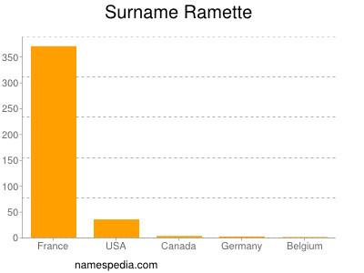 Surname Ramette