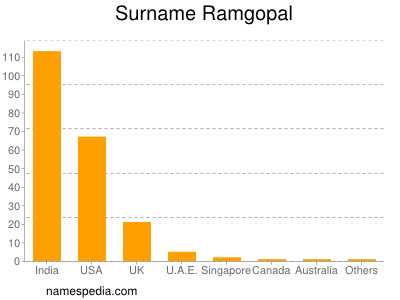 Surname Ramgopal
